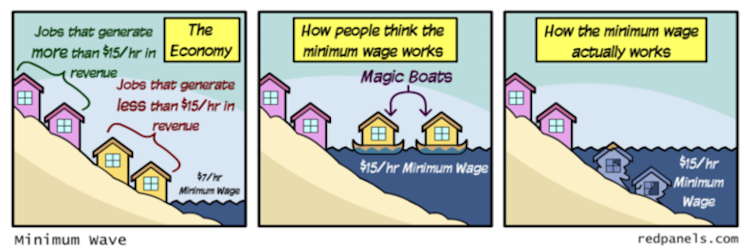 C.Welwood: Minimum Wage Hypocrisy